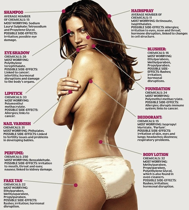 lolololol How Many Chemicals Do You Put On Your Body Each Day?